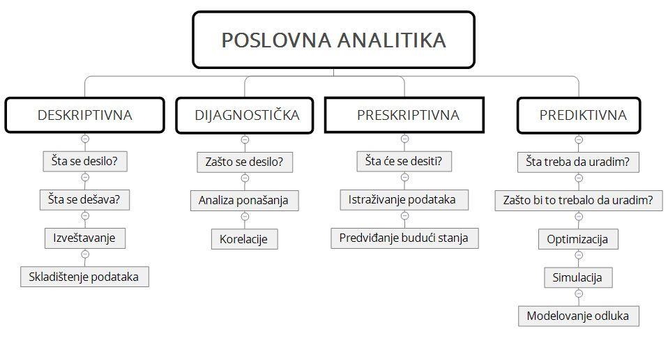 poslovna analitika deskriptivna preskriptivna prediktivna