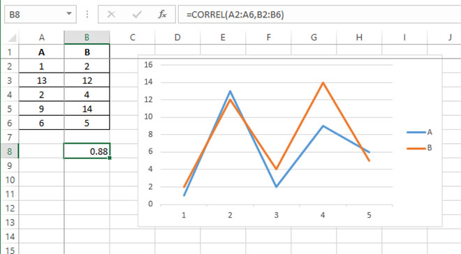 excel toolpak analysis pozitivna korelacija