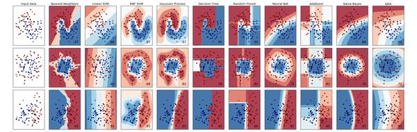 scikit learn machine learning python