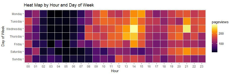 heatmap google analytics day of week
